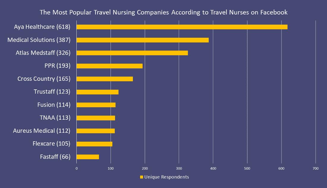 The Most Popular Travel Nursing Companies According To Travel Nurses